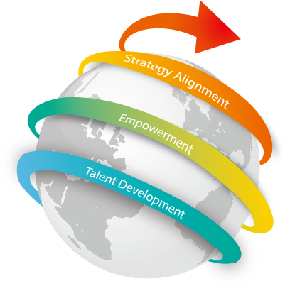 Talent Development→Empowerment→Strategy  Alignment