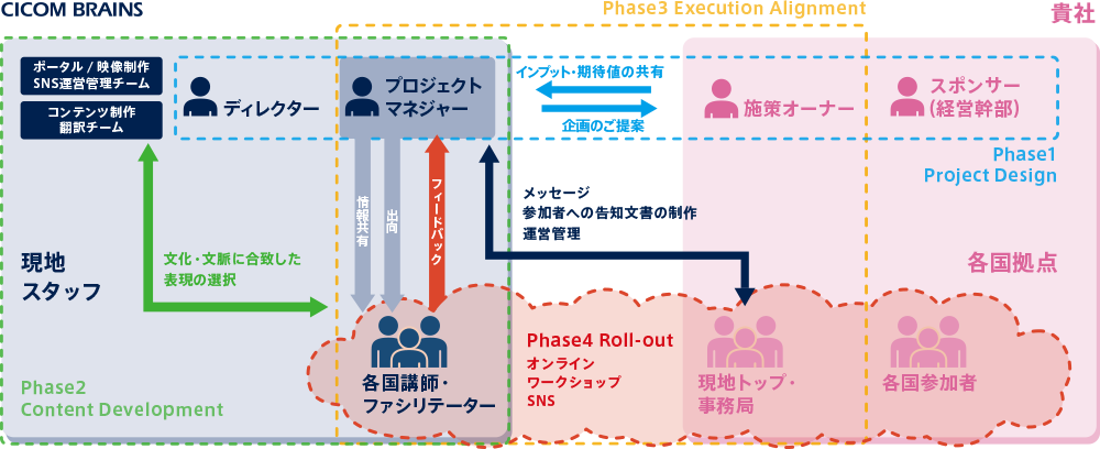 phase1:Project Design→pase2:Content Development→phase3:Exection Alignment→phase4:Roll-out